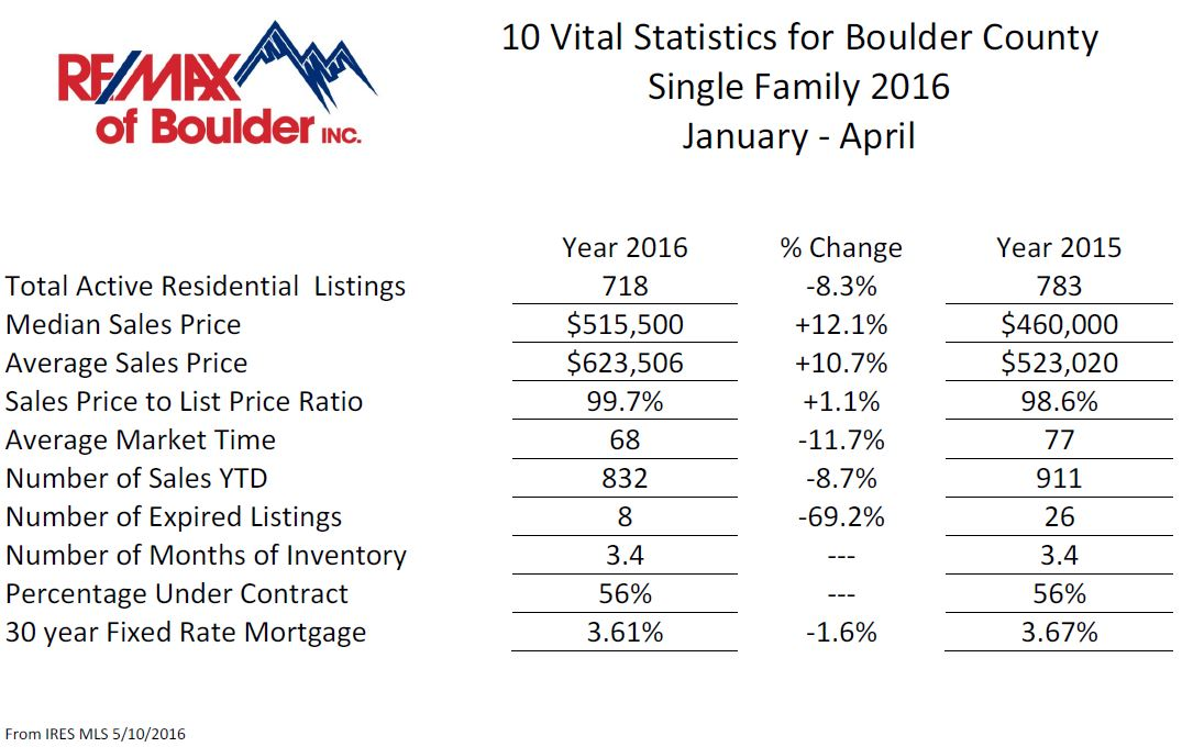 10 vital sf bldr cnty jan-april 2016